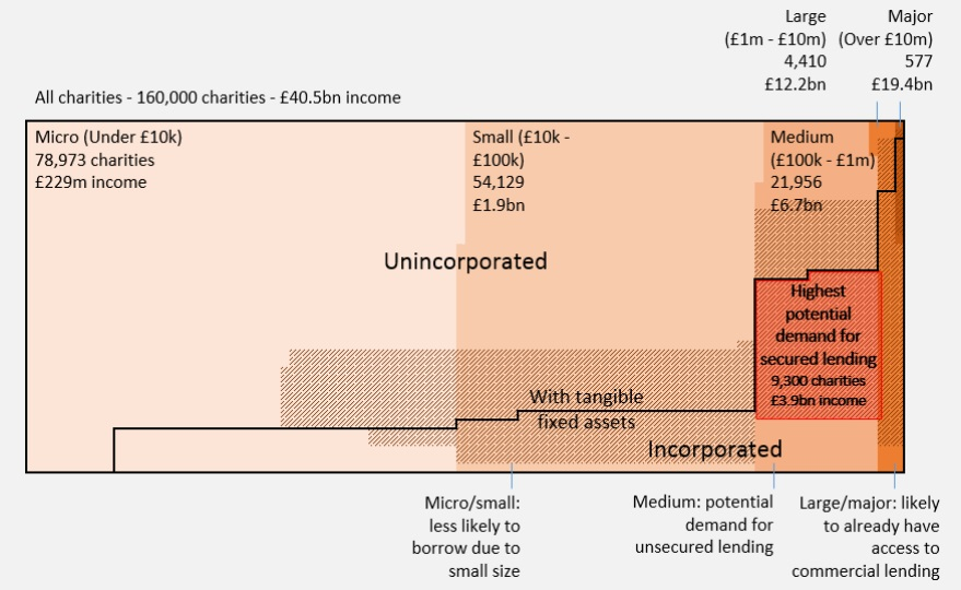 Social Investment report graph